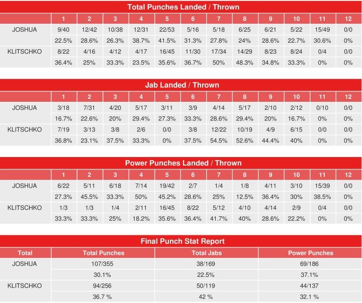 Joshua vs Klitschko statistiques