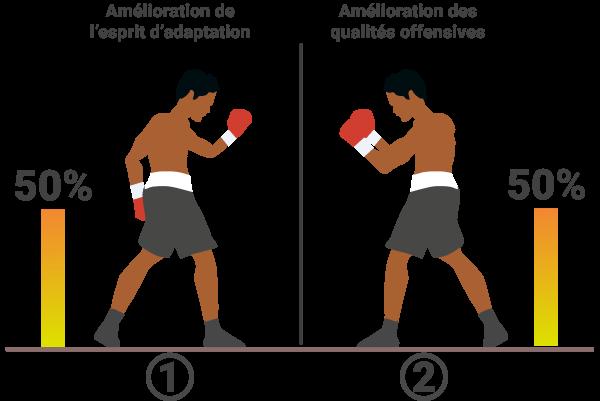 Handicap en sparring