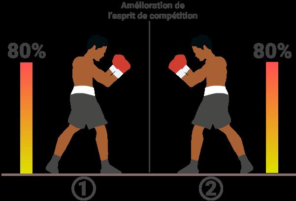 Opposition symétrique en sparring