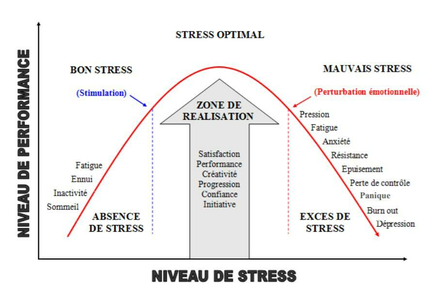 Gestion optimale du stress